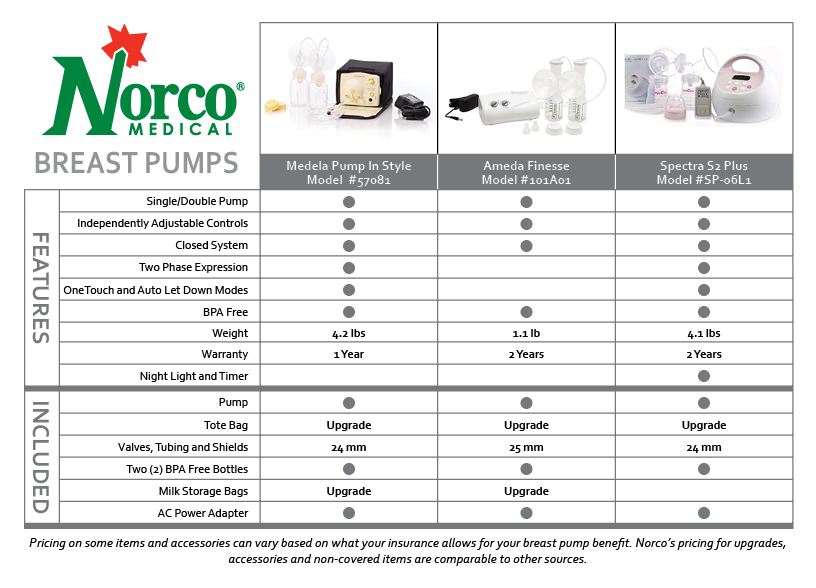 Compare Medela, Ameda and Spectra Breast Pumps from Norco